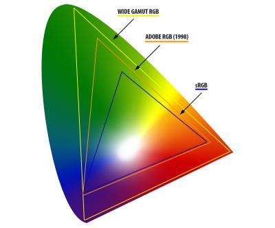 Colour Gamuts