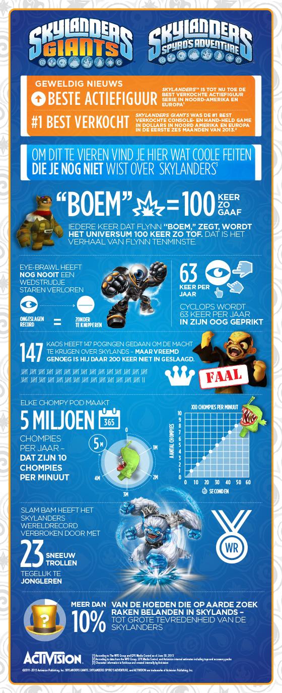Infographic---Skylanders-Success