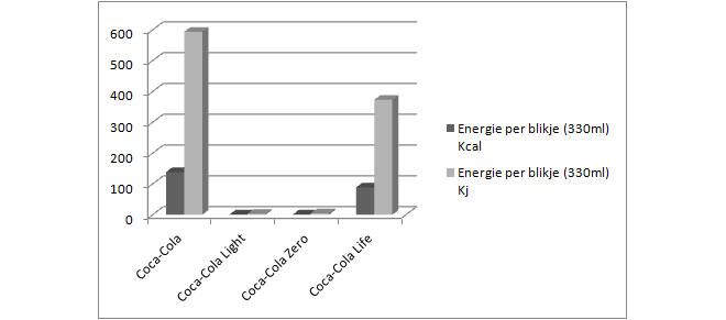 Coca-Cola-Energie