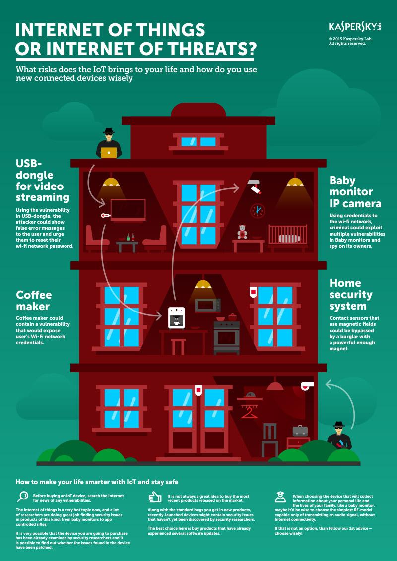 Infographic-Kaspersky-IoT